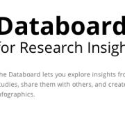 Google Databoard