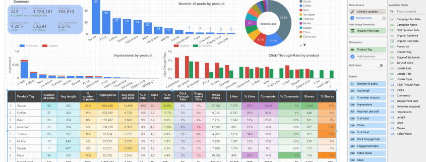 LinkedIn social Media performance dashboard built on Google Data Studio
